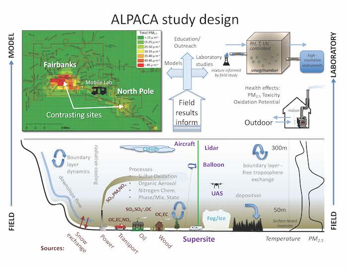 Figure 1. An illustration of the ALPACA field study highlighting the trapping of pollution under the temperature inversion layers. The goal of the study is that field results will inform chemical models that will improve pollution remediation strategies. The results will also be communicated to the public, improving understanding of the situation and empowering residents to do their part to improve air quality. The field studies will also be used in laboratory studies that will increase fundamental understanding of underlying processes.