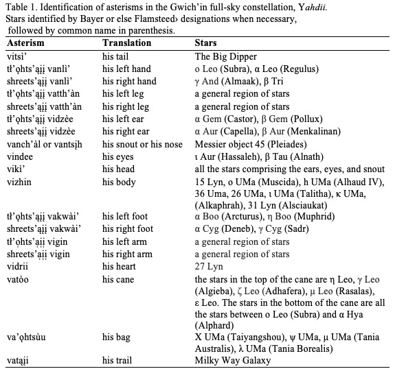 Table 1. There are 19 aterisms in the Gwich'in constellation, Yahdii, 16 are named using body part terminology. Courtesy of Cannon et al., (in press).