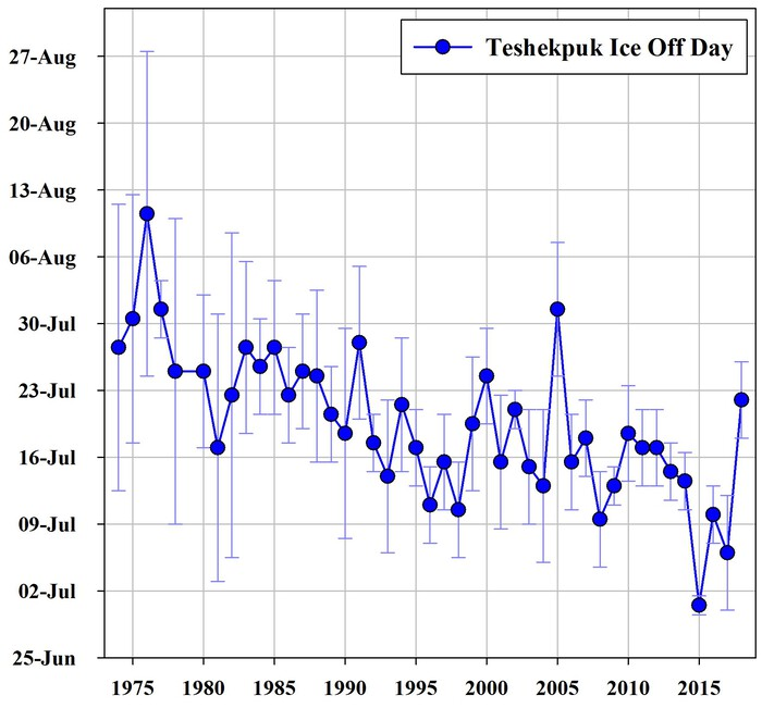 Figure 2. Reconstruction of the day that Teshekpuk Lake became ice free for each summer between 1974 and 2018. Dates determined using numerous satellite and other remote sensing datasets and plotted as the midpoint between images showing ice and then ice-free conditions. Current studies are focused on lake ice dynamics in Teshekpuk Lake and the impact on aquatic and terrestrial ecosystems. Figure courtesy of Benjamin M. Jones.