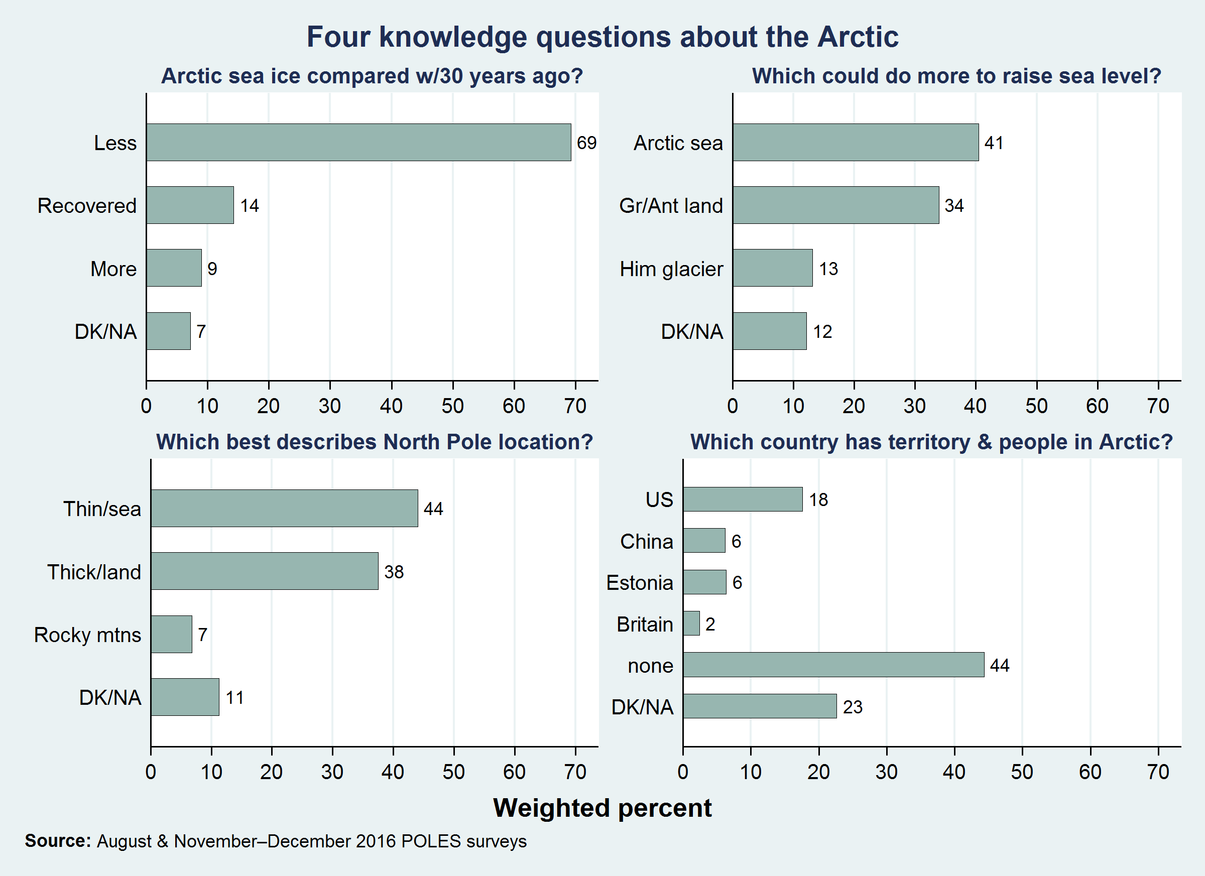 Figure 1. 2016 results from POLES surveys: responses to four basic knowledge questions about the Arctic. Image courtesy of L. Hamilton.